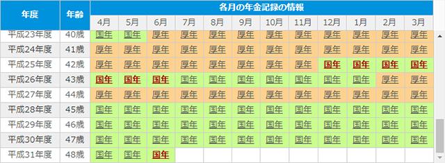 各月の年金記録の情報